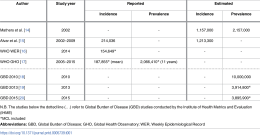 A new perspective on cutaneous leishmaniasis-Implications for global prevalence and burden of diseaseestimates